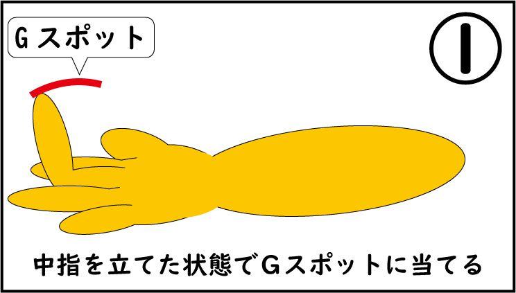 Gスポットを腕を引いて刺激