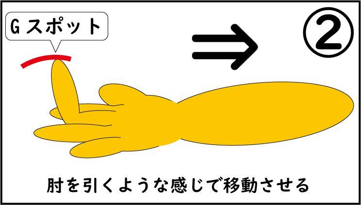 Gスポットを腕を引く