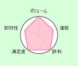 田淵早漏克服チャート